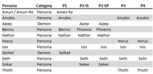 Persona - Table01